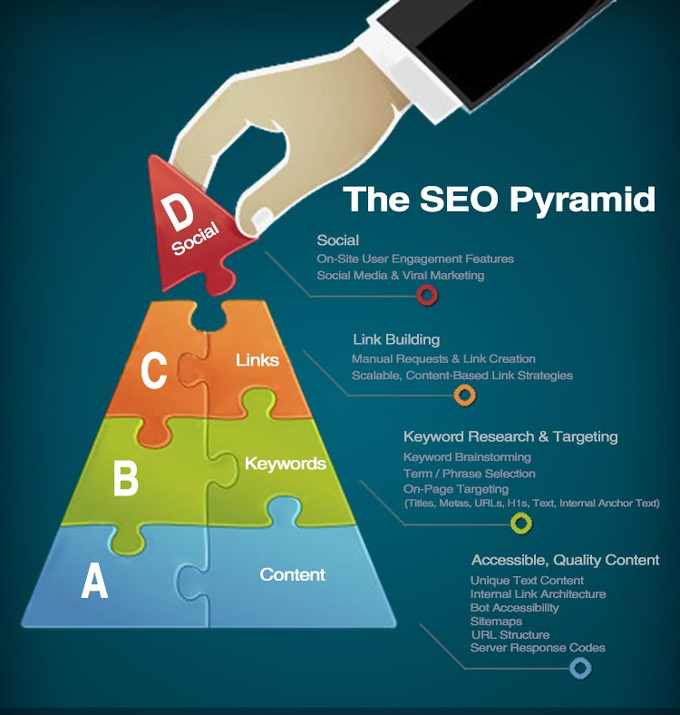 seo back link building visibility pyramid for off page and or off-site startegies.